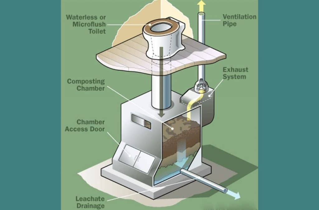How does the Composting toilet work