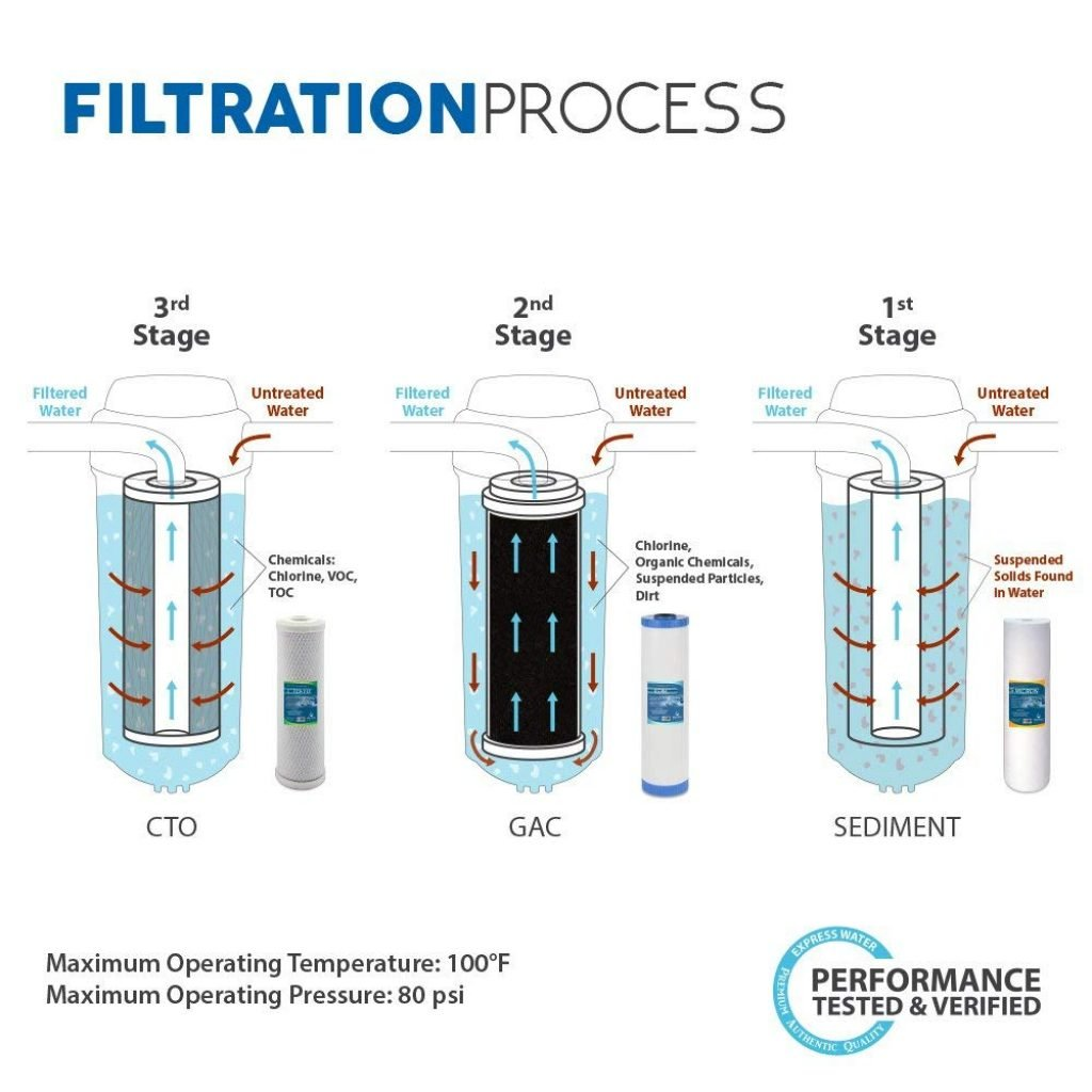 Express Water 3-Stage Home Water Filtration System_7