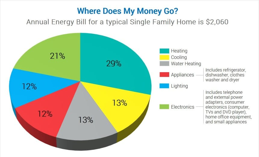 How Many Solar Panels Does It Take to Power a House?