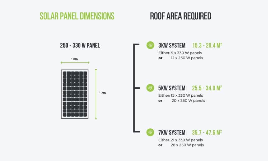 How to Calculate Solar Panel Efficiency