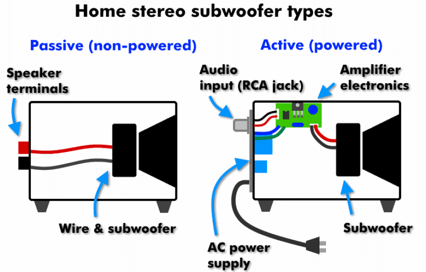How to Connect a Subwoofer to an Old Amplifier?