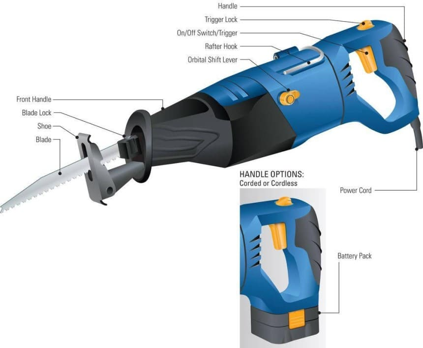 Top 7 Reciprocating Saw Uses, Instructions and Safety Rules