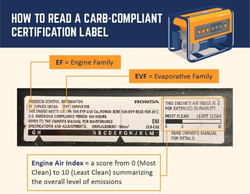 What Is CARB Compliance? Everything Explained