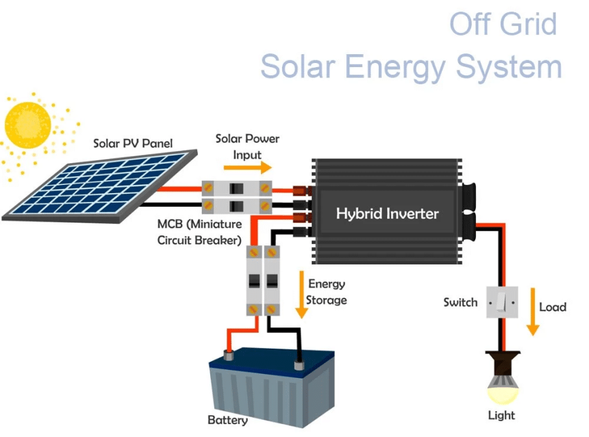 What Is a Solar Generator? Shown and Explained