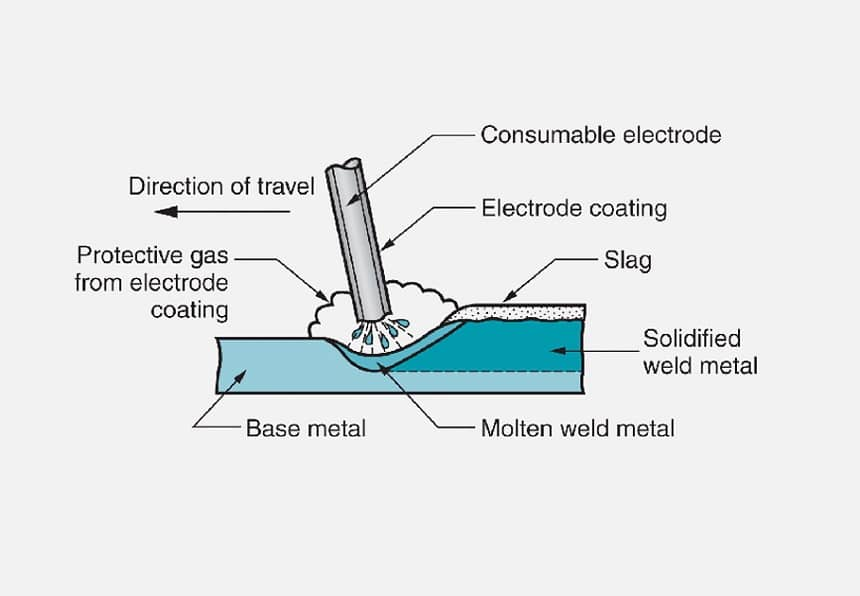 How to Stick Weld: In-Detail Guide to SMAW