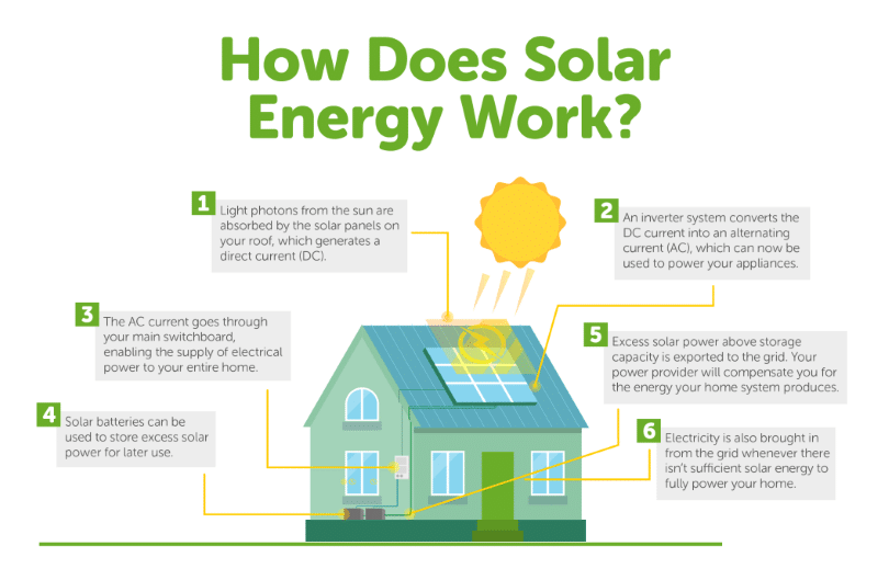 Solar vs Generator - Which One is Better?